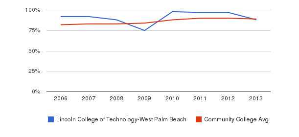 Lincoln College of Technology-West Palm Beach % Students Receiving Some Financial Aid&nbsp(2006-2013)