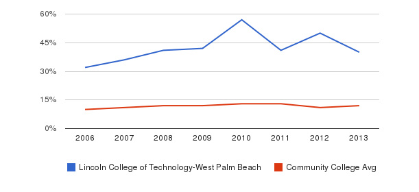 Lincoln College of Technology-West Palm Beach Black&nbsp(2006-2013)