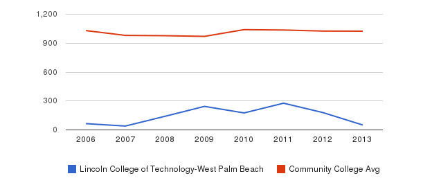 Lincoln College of Technology-West Palm Beach Part-Time Students&nbsp(2006-2013)