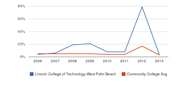 Lincoln College of Technology-West Palm Beach Unknown&nbsp(2006-2013)