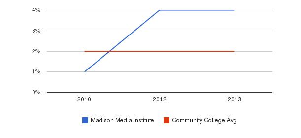 Madison Media Institute More&nbsp(2010-2013)