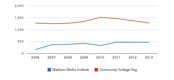 Madison Media Institute Total Enrollment&nbsp(2006-2013)