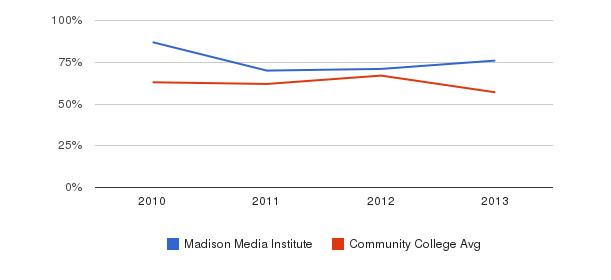Madison Media Institute White&nbsp(2010-2013)