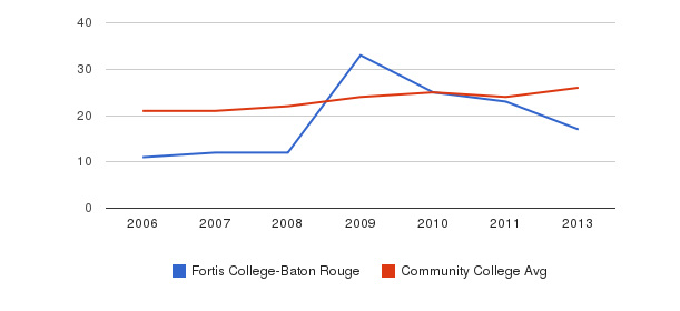 Fortis College-Baton Rouge student staff&nbsp(2006-2013)