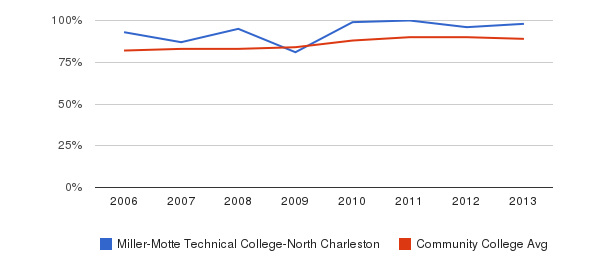 Miller-Motte Technical College-North Charleston % Students Receiving Some Financial Aid&nbsp(2006-2013)