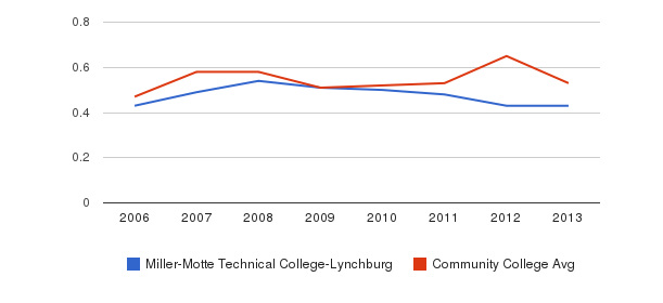 Miller-Motte Technical College-Lynchburg Diversity Score&nbsp(2006-2013)