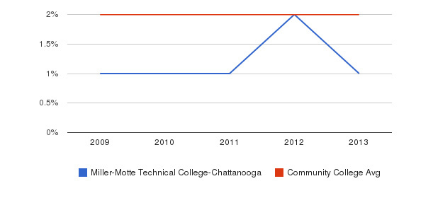 Miller-Motte Technical College-Chattanooga More&nbsp(2009-2013)