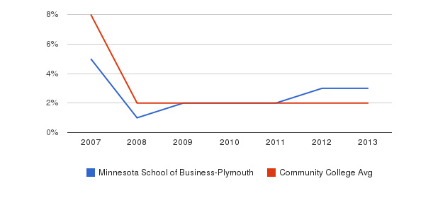 Minnesota School of Business-Plymouth More&nbsp(2007-2013)