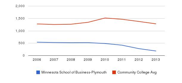 Minnesota School of Business-Plymouth Total Enrollment&nbsp(2006-2013)