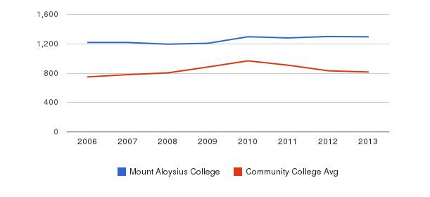 Mount Aloysius College Full-Time Students&nbsp(2006-2013)