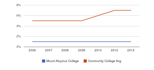 Mount Aloysius College Hispanic&nbsp(2006-2013)