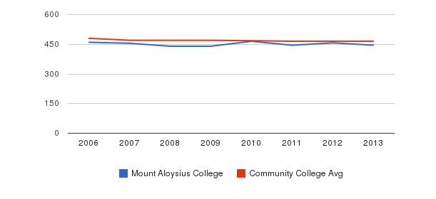 Mount Aloysius College sat reading&nbsp(2006-2013)