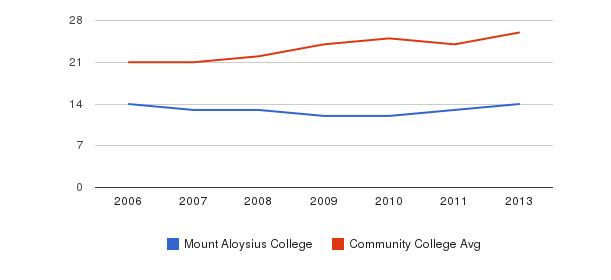 Mount Aloysius College student staff&nbsp(2006-2013)