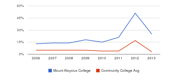 Mount Aloysius College Unknown&nbsp(2006-2013)
