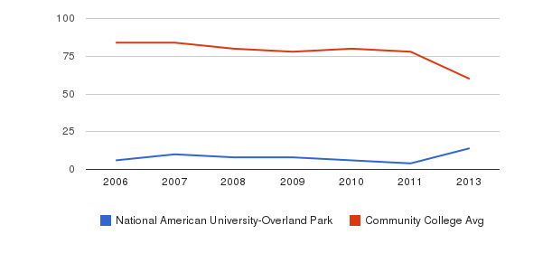 National American University-Overland Park Total Faculty&nbsp(2006-2013)