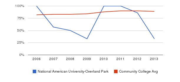 National American University-Overland Park % Students Receiving Some Financial Aid&nbsp(2006-2013)