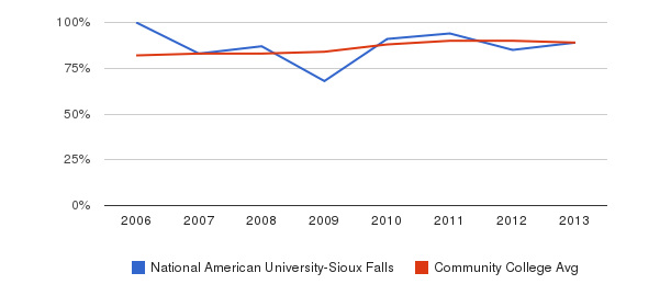 National American University-Sioux Falls % Students Receiving Some Financial Aid&nbsp(2006-2013)