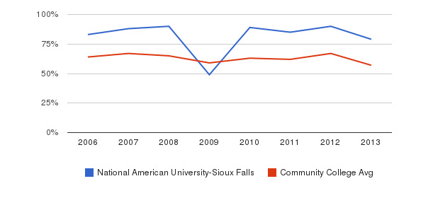 National American University-Sioux Falls White&nbsp(2006-2013)