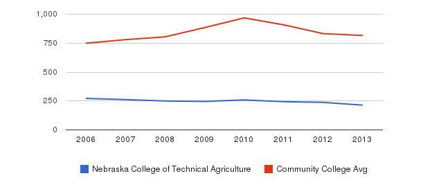 Nebraska College of Technical Agriculture Full-Time Students&nbsp(2006-2013)