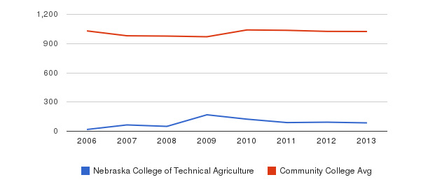 Nebraska College of Technical Agriculture Part-Time Students&nbsp(2006-2013)