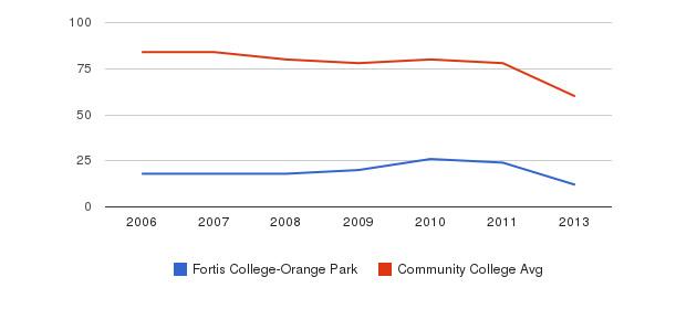 Fortis College-Orange Park Total Faculty&nbsp(2006-2013)
