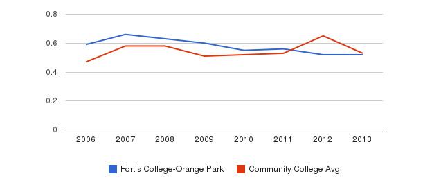 Fortis College-Orange Park Diversity Score&nbsp(2006-2013)