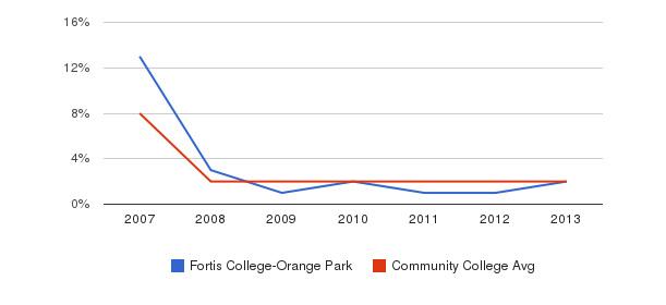 Fortis College-Orange Park More&nbsp(2007-2013)