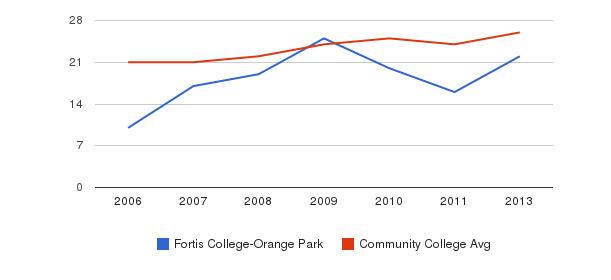 Fortis College-Orange Park student staff&nbsp(2006-2013)