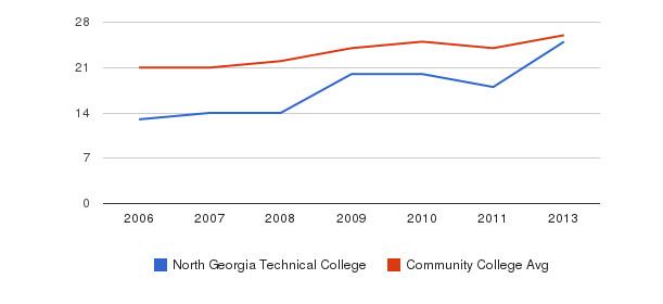 North Georgia Technical College student staff&nbsp(2006-2013)