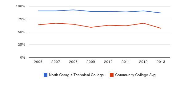 North Georgia Technical College White&nbsp(2006-2013)
