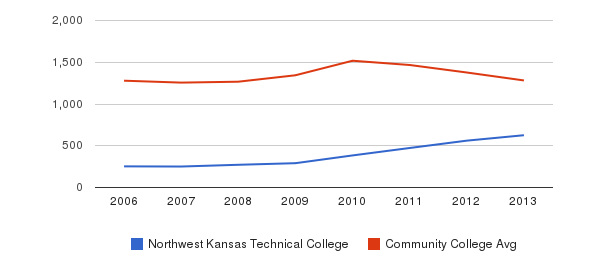 Northwest Kansas Technical College Total Enrollment&nbsp(2006-2013)