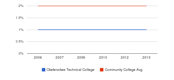 Okefenokee Technical College Asian&nbsp(2006-2013)