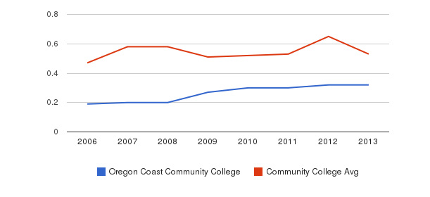 Oregon Coast Community College Diversity Score&nbsp(2006-2013)