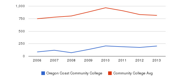 Oregon Coast Community College Full-Time Students&nbsp(2006-2013)