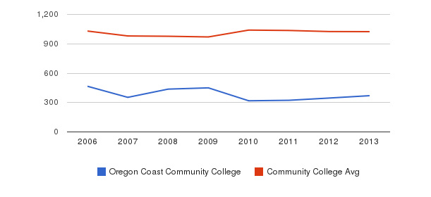 Oregon Coast Community College Part-Time Students&nbsp(2006-2013)