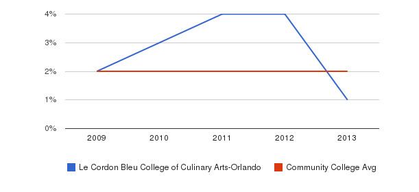Le Cordon Bleu College of Culinary Arts-Orlando More&nbsp(2009-2013)
