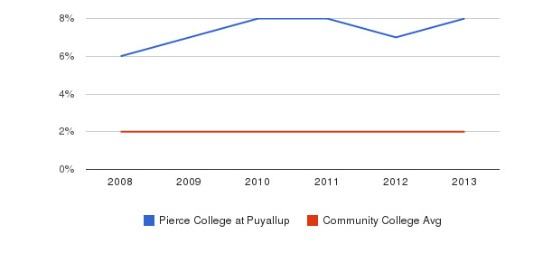 Pierce College at Puyallup More&nbsp(2008-2013)