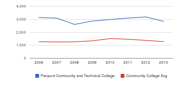 Pierpont Community and Technical College Total Enrollment&nbsp(2006-2013)