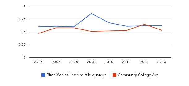 Pima Medical Institute-Albuquerque Diversity Score&nbsp(2006-2013)