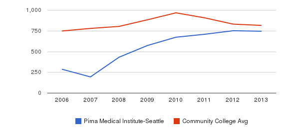 Pima Medical Institute-Seattle Full-Time Students&nbsp(2006-2013)