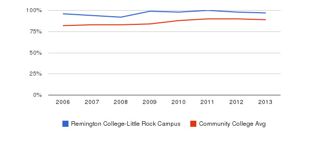 Remington College-Little Rock Campus % Students Receiving Some Financial Aid&nbsp(2006-2013)