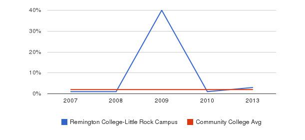 Remington College-Little Rock Campus Asian&nbsp(2007-2013)