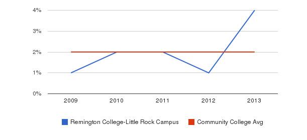 Remington College-Little Rock Campus More&nbsp(2009-2013)