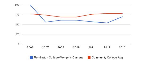 Remington College-Memphis Campus Percent Admitted&nbsp(2006-2013)