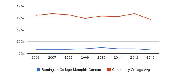 Remington College-Memphis Campus White&nbsp(2006-2013)