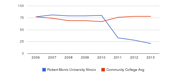 Robert Morris University Illinois Percent Admitted&nbsp(2006-2013)