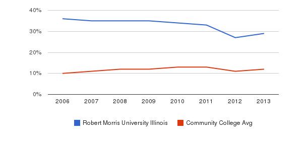 Robert Morris University Illinois Black&nbsp(2006-2013)