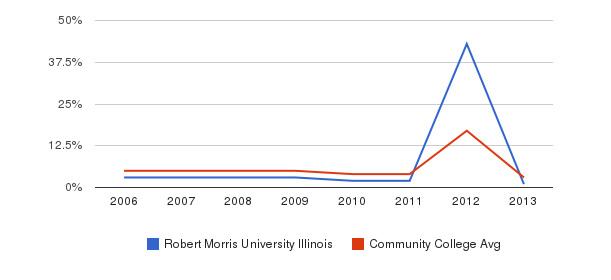 Robert Morris University Illinois Unknown&nbsp(2006-2013)