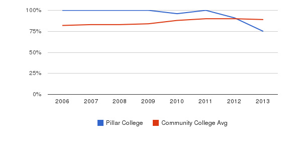 Pillar College % Students Receiving Some Financial Aid&nbsp(2006-2013)