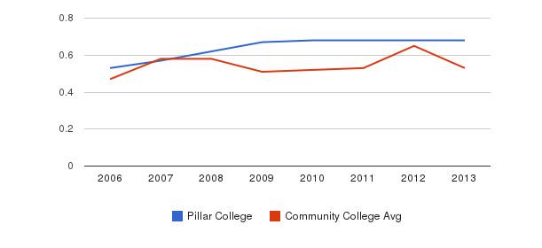 Pillar College Diversity Score&nbsp(2006-2013)